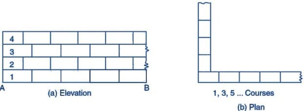 Stretcher Bond - Types of Bonds in Brick Masonry
