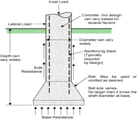 Caisson foundation types construction and advantages of for What is a pier foundation