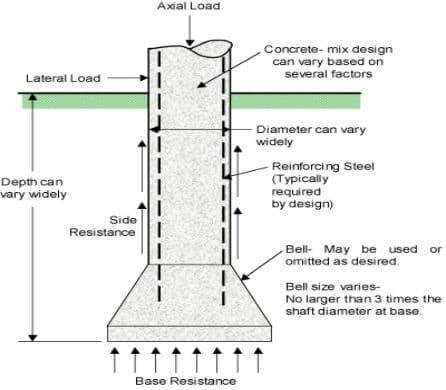 construction technology all about civil construction