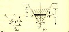 Flow over triangular weir