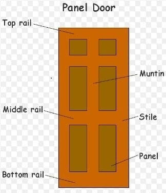 Types of doors used in building works for Types of doors