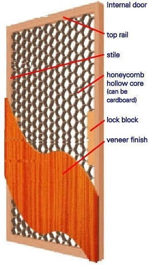 Hollow Core Mesh Floor Door