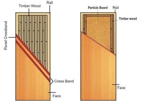Types of doors used in building works for Flush solid core wood interior doors