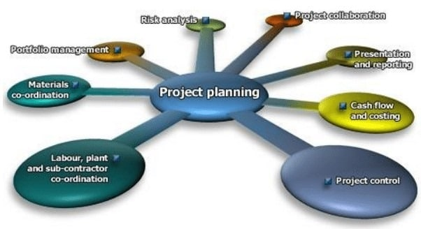 Planning and cheduling in Construction Management