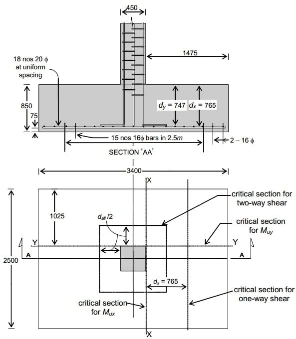 Concrete Reinforcing Steel Detailing : Requirement for detailing of reinforcements in concrete