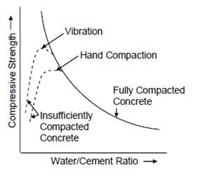 Workability Vs. Strength of Concrete