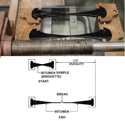 Ductility Tests on Bitumen
