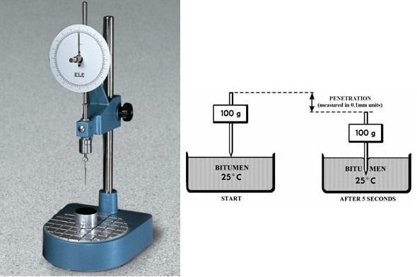 Penetration Test on Bitumen