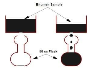 Viscosity Test on Bitumen