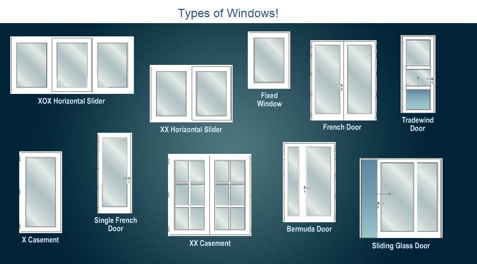 Types of windows used in building construction for Location of doors and windows