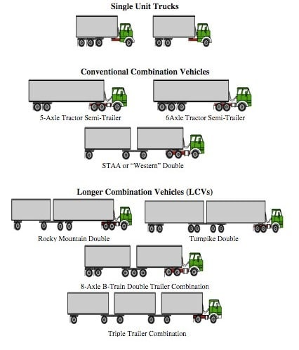 Effect of Axle Configuration on Pavement Design