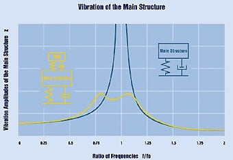 Building Vibrations During Earthquake