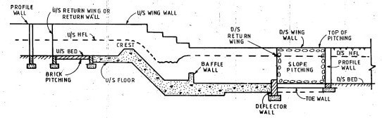 Types Of Canal Falls And Their Importance