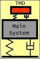 Tuned Mass Damper System
