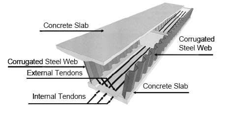 Schematic diagram of corrugated steel web prestressed concrete box girder