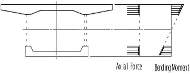 Effective cross-section for axial forces and bending moments