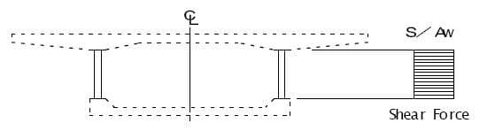 Effective cross-section for shear forces