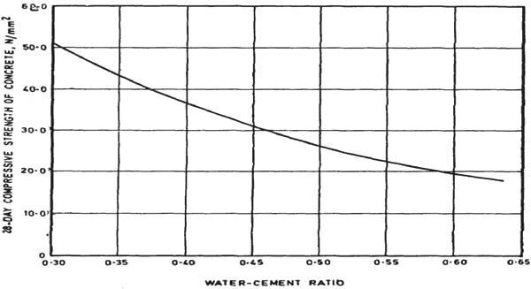 Selection of Water-Cement Ratio for Concrete Mix Design