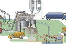 Concrete Mix Design as per IS 10262-2009 – Procedure and Calculations