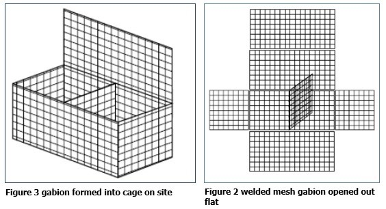 types of construction of a gabion wall - Gabion Walls Design