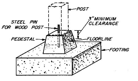 What is Concrete Pedestal? Construction and Uses of Pedestals