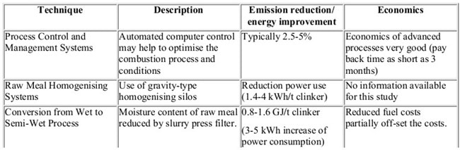 Energy Efficiency for Cement Production