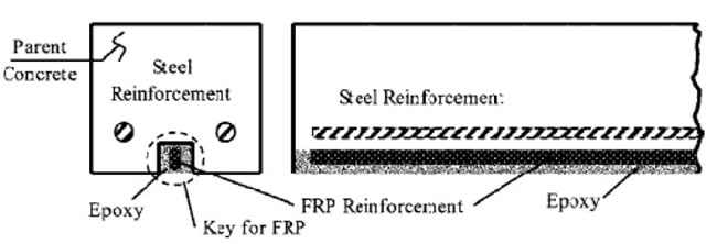 Use of Fiber Reinforced Polymer in RCC Beam