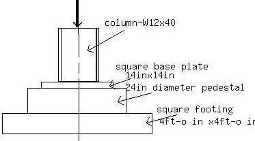 Functions of Concrete Pedestal