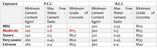 Concrete Mix Design Calculation For M15 Grade As Per Is 10262 2009
