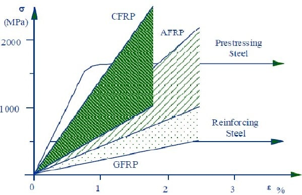 Properties of FRP and Steel Reinforcements