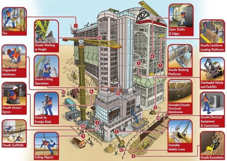 Building Construction Hazards And Control Measures