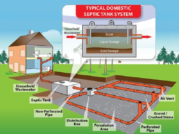 Septic tank components and design of septic tank based for How to build a septic tank
