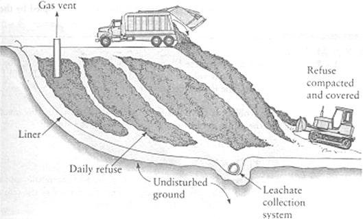 Conceptual Drawing of Sanitary Landfill. க்கான பட முடிவு
