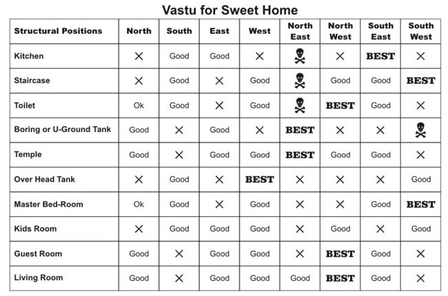 vastu sastra in english