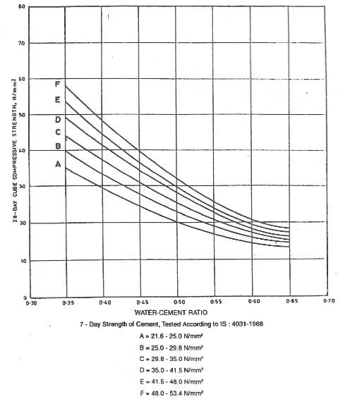 Concrete Compressive Strength vs. Water Cement Ratio