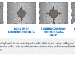 Corrosion of Steel Reinforcement in Concrete- Causes and Damages to Concrete