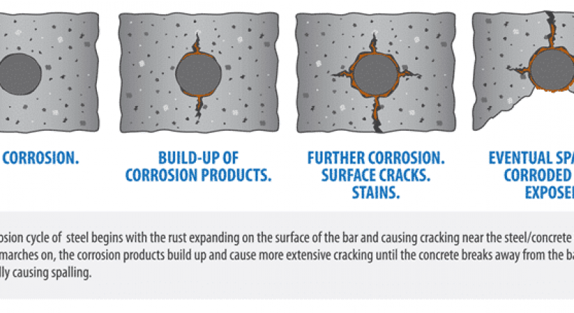 Corrosion of Steel Reinforcement in Concrete -Causes and Protection