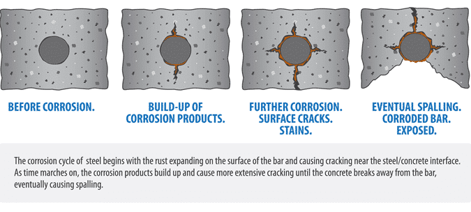 Corrosion Of Steel Reinforcement In Concrete Causes And