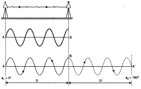 Electronic Distance Measurement Instrument- Types, Functions