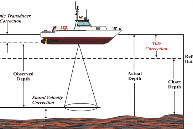 Hydrographic Surveying – Methods, Applications and Uses