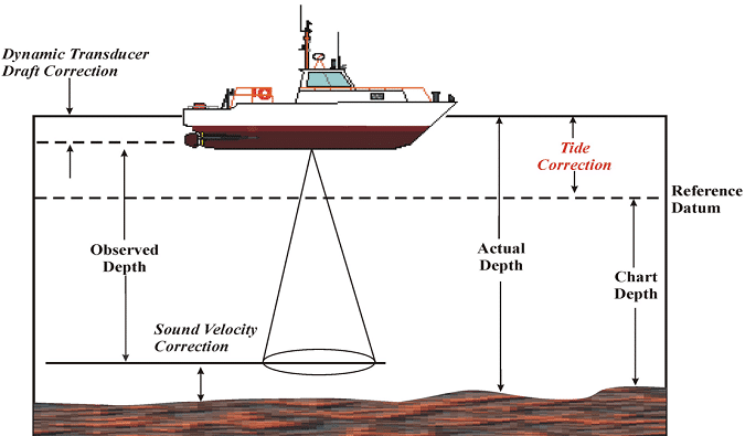 Hydrographic Surveying - Methods, Applications and Uses