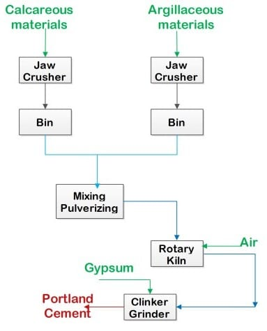 cement production process description Cement production process three production steps are distinguished in the description of the production of cement: zpreparing raw materials: mixing/homogenising, grinding and preheating (drying) produces the.