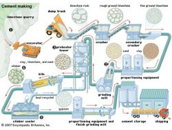 Manufacture of Cement- Materials and Manufacturing Process of Portland Cement