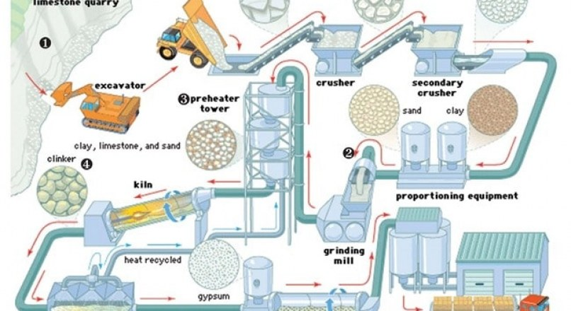 Manufacture of Portland Cement- Materials and Process