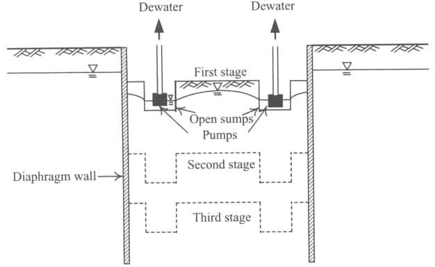 Open Sump Pumping Method of Dewatering Excavations