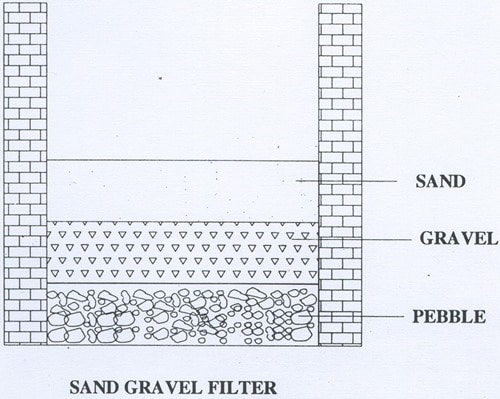 Groundwater Recharge Pit Filter System