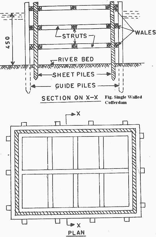 Construction Details of Single Walled Cofferdam