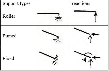 Types of supports and their reactions in structural analysis