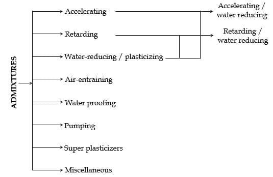 Types of Concrete Admixtures