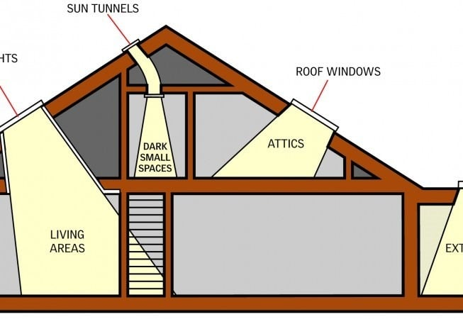 Types of skylights for your building roofs for Type of roofs